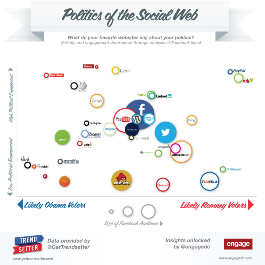 Infographics: The hidden effect of age on political leanings and taste
