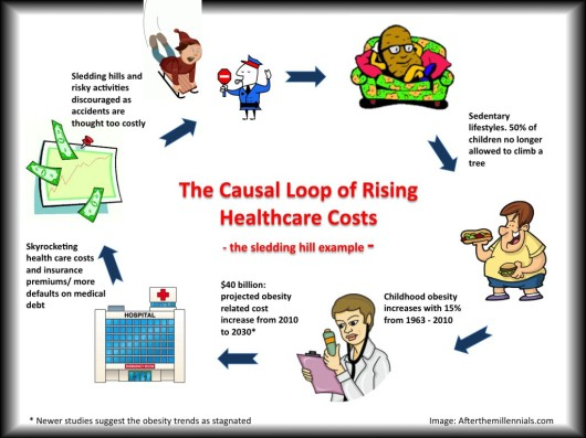 Why healthcare costs are hijacking childhood