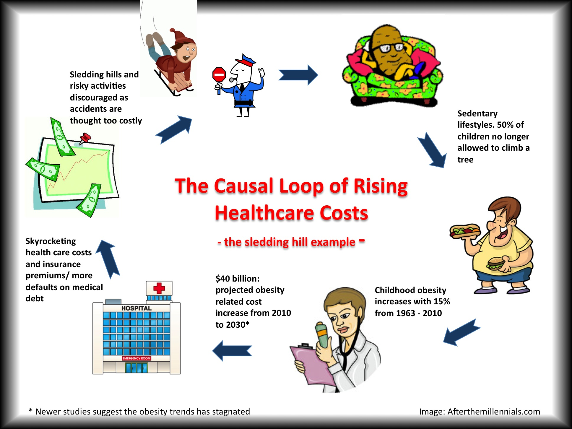 the cost of health care We use life table models to simulate a typical lifetime's distribution of  expenditures, employing cross-sectional data on age- and sex-specific health  care costs.