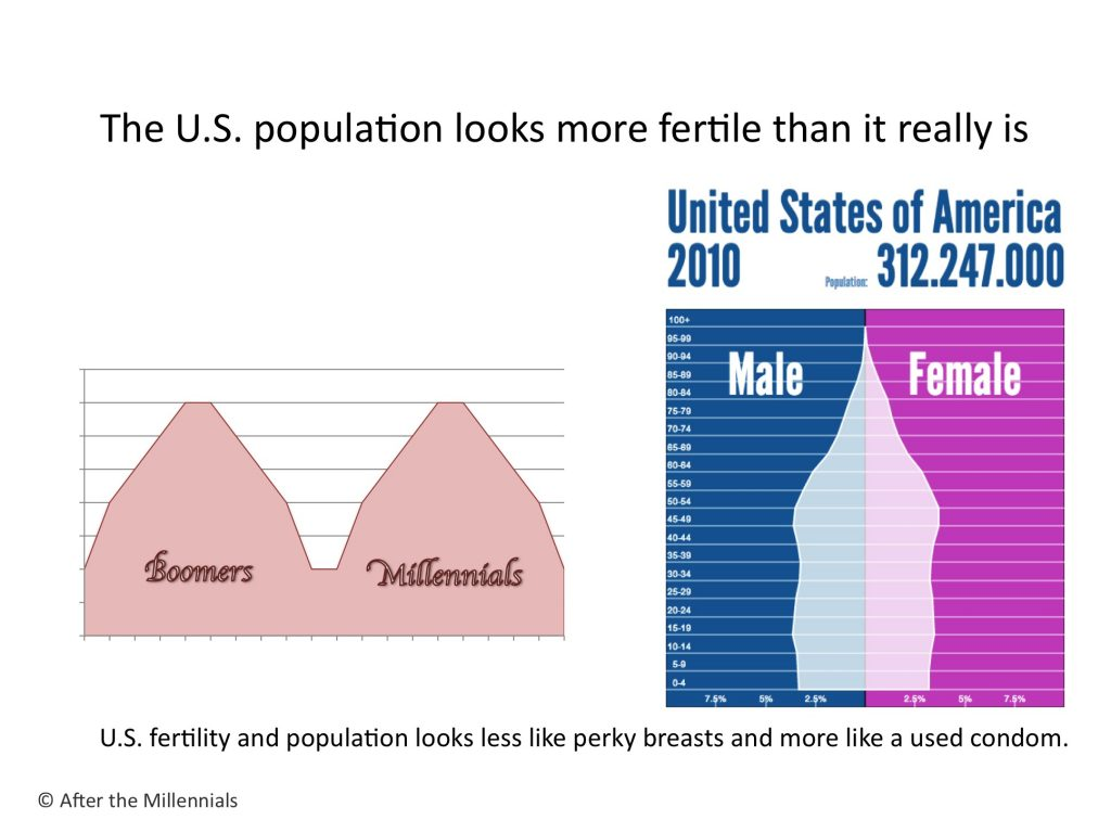 Is the U.S. population as fertile as it looks