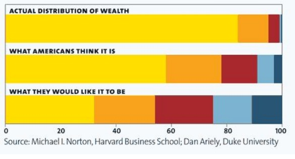 motherjones-wealth-distribution-feb-2011